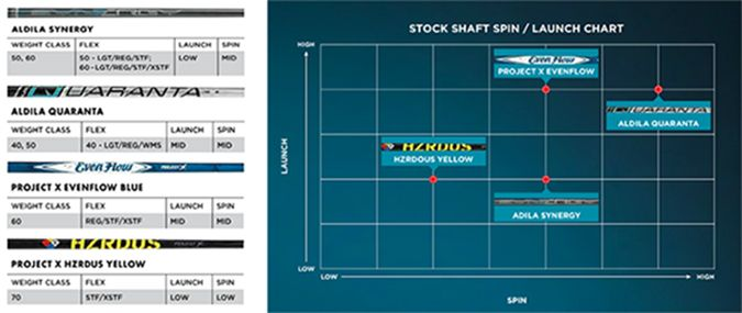 Premium Shaft Selection at Multiple Weights