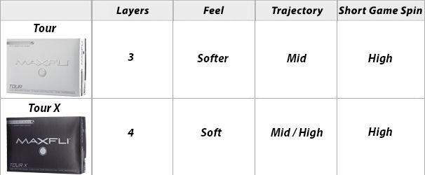 Maxfli Tour Golf Ball Comparison